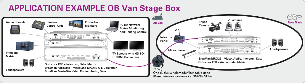 Application Example OB Van Stage Box